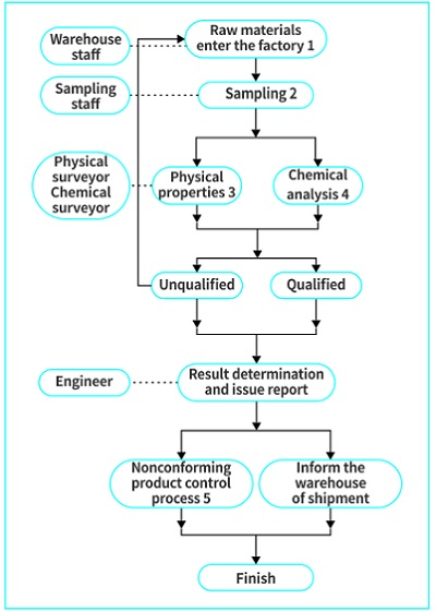Raw material inspection process